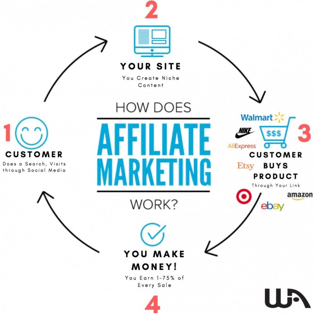 niche selection for affiliate marketing
